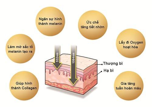 tri-nam-bang-laser-toning-co-hieu-qua-khong-1